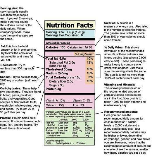 should people read nutritional labels With the recent announcement about nutrition facts labels possibly getting their first major facelift in 20 years, i thought i'd take this opportunity to share my thoughts.
